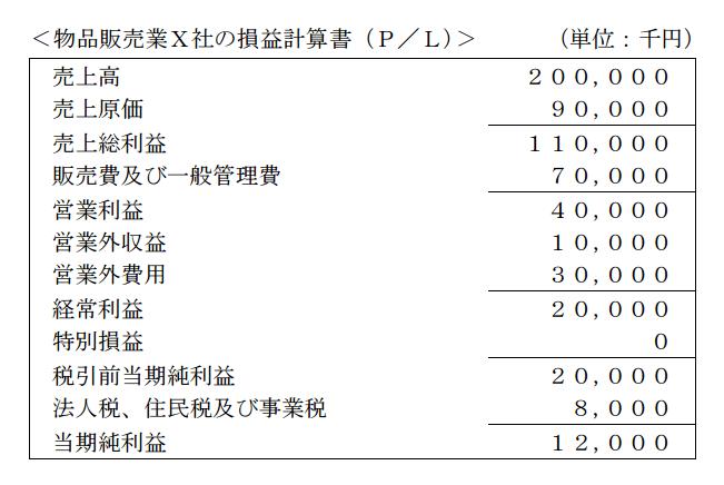 物品販売業X社の損益計算書