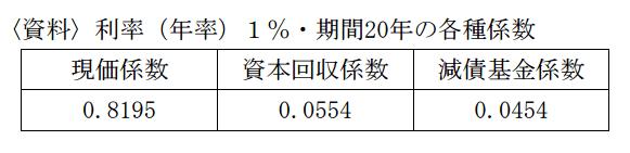 〈資料〉利率(年率)1%・期間20年の各種係数