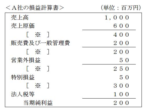 A社の損益計算書
