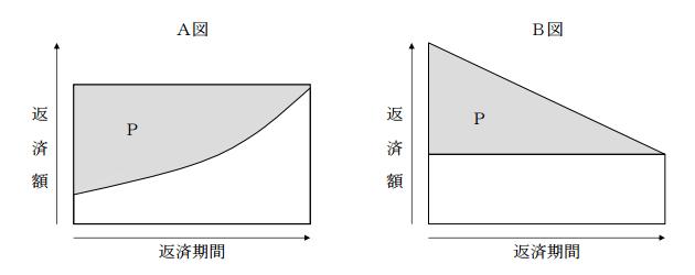 A図とB図