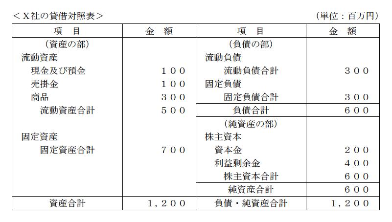 X社の貸借対照表