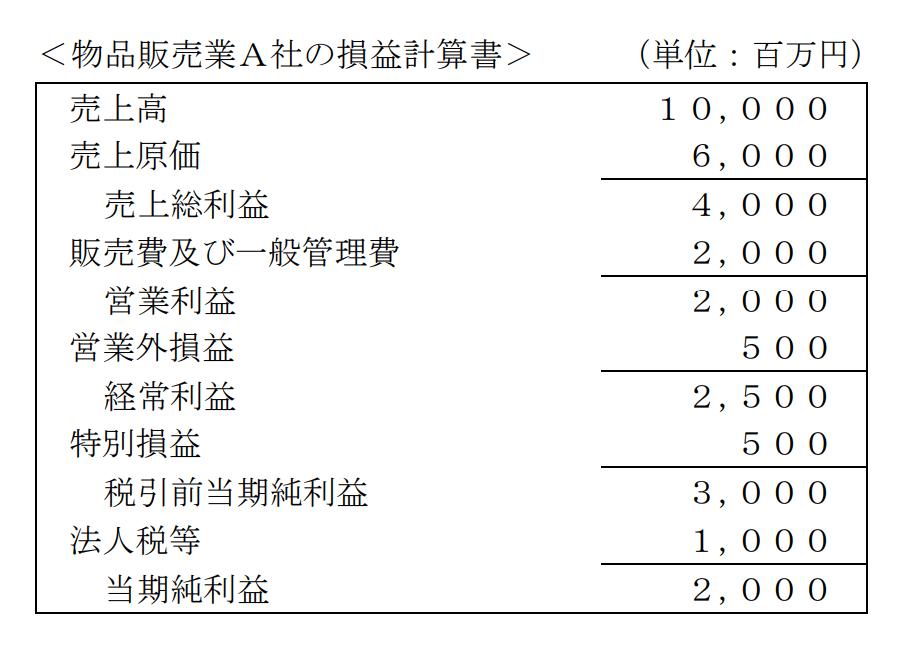 物品販売業A社の損益計算書