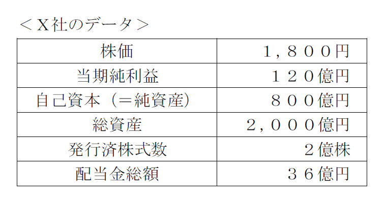 X社のデータ
