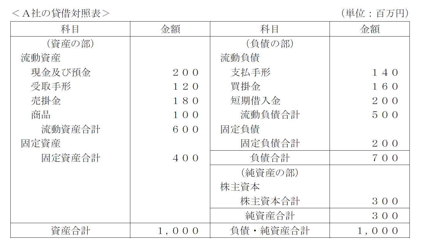 A社の貸借対照表