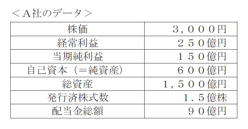 A社のデータ