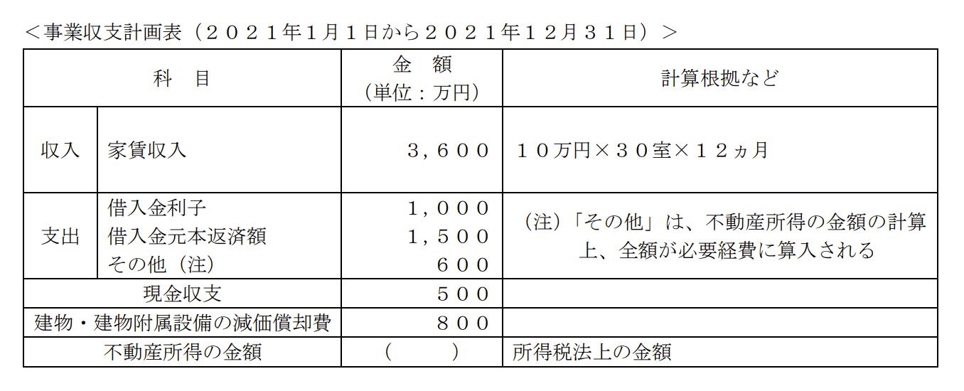 事業収支計画表